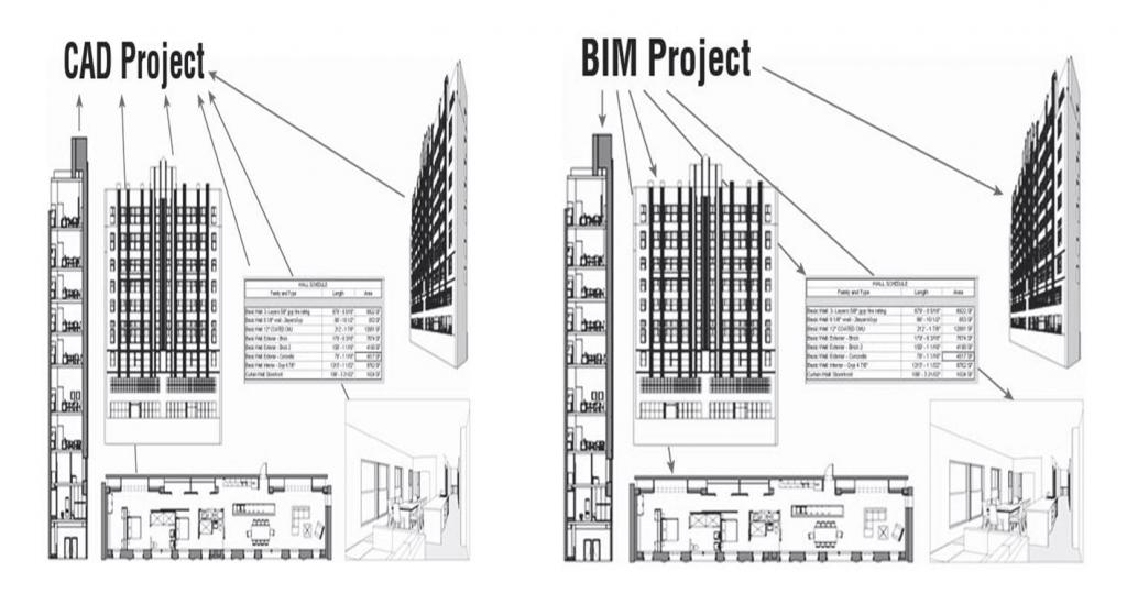 porównanie BIM i CAD na grafice